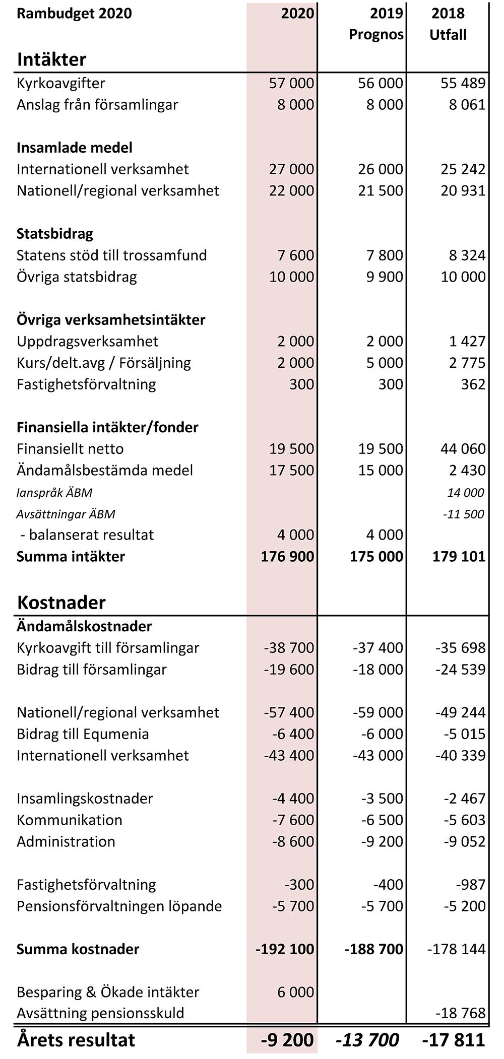 Tabell - Förslag Rambudget 2020