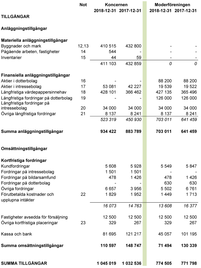 Tabell - Equmeniakyrkans balansräkningar