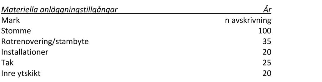 Tabell - Materiella anläggningstillgångar