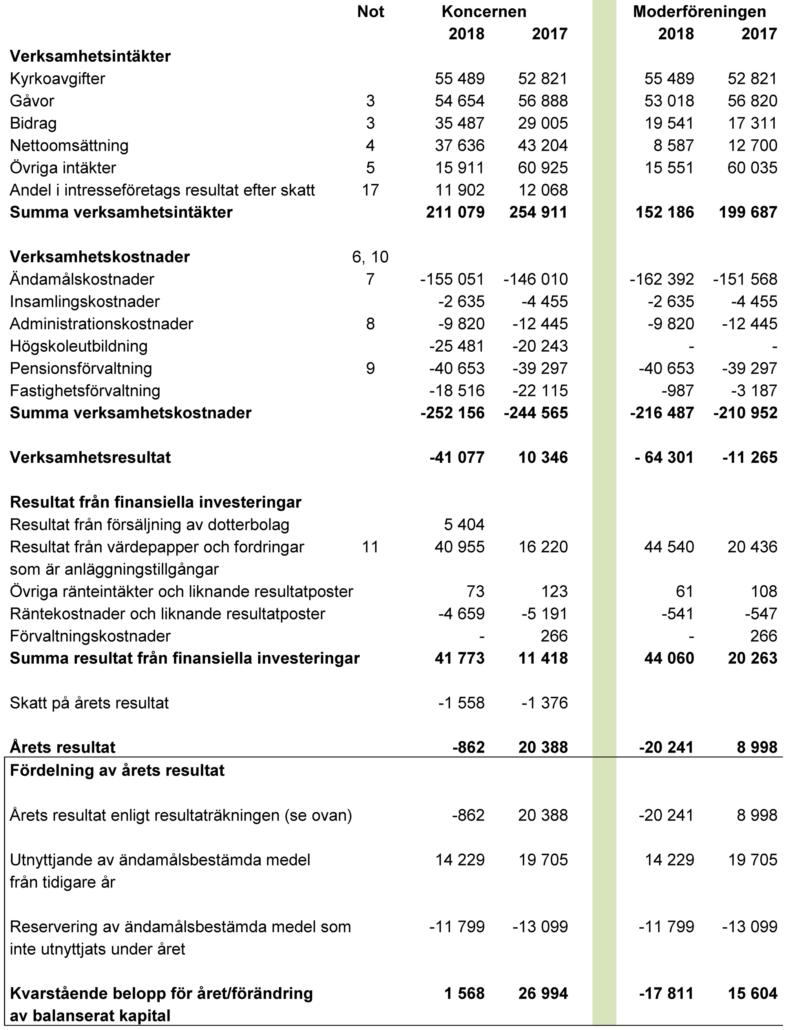 Tabell - Equmeniakyrkan resultaträkningar