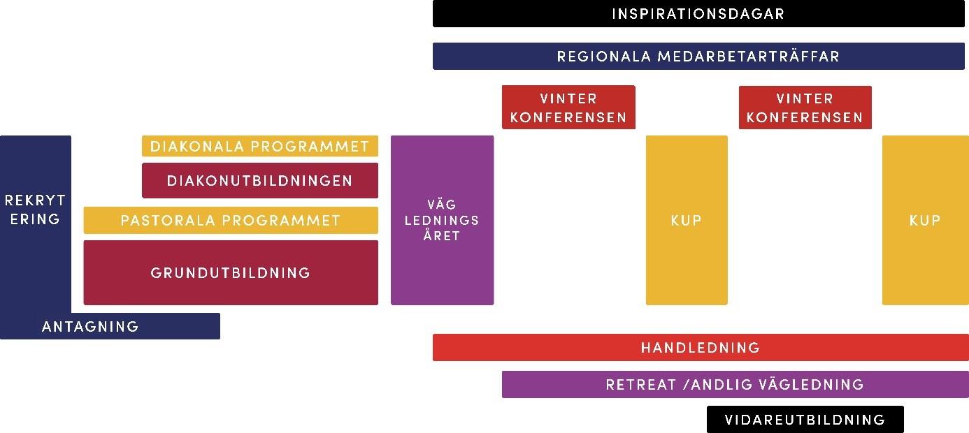 Ubildningsschema